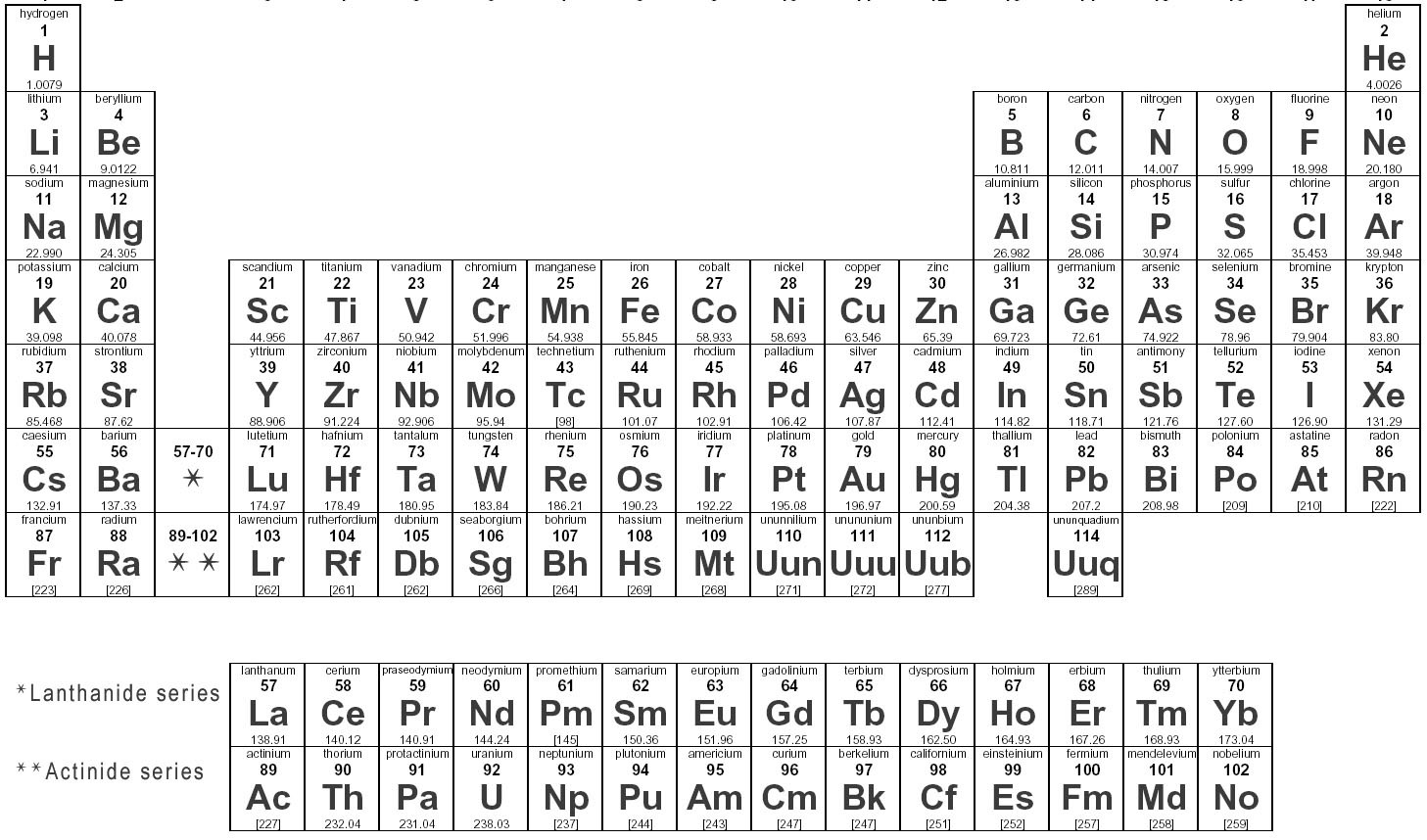 Learning aim 1 periodic table mr browns science chemistry page periodic table for use urtaz Choice Image